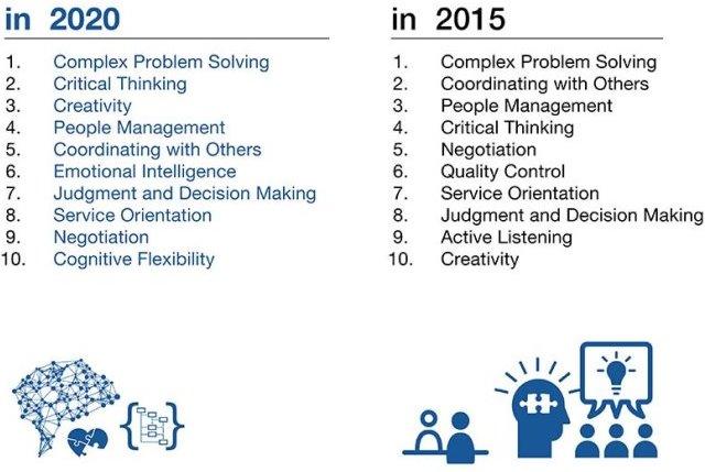top 10 soft skills 2020