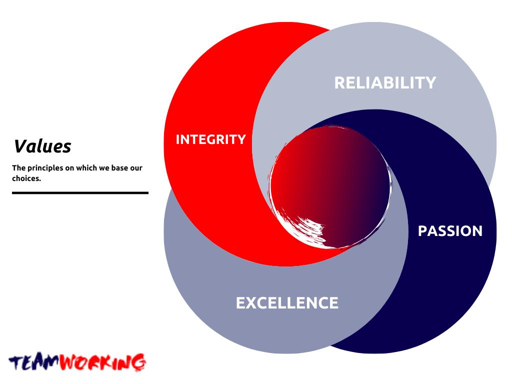 values team coaching